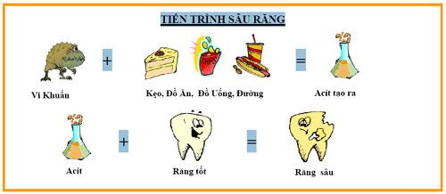 biểu hiện và triệu chứng của bệnh sâu răng ở trẻ em 1
